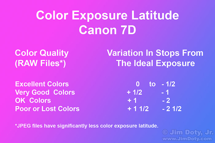 Color Exposure Latitude, Canon 7D