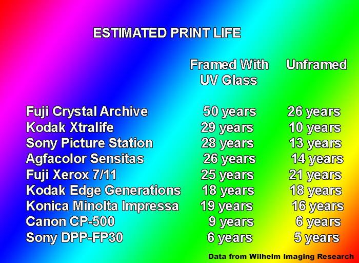 Estimated Print Life from Wilhelm Imaging Research
