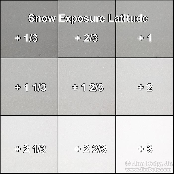 Snow exposure latitude from +1/3 to +3.