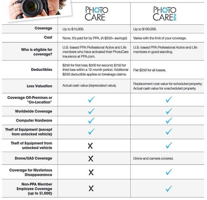 The Best Insurance for Your Photo Gear (and Photography
