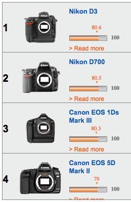 top 4 cameras sensors overall