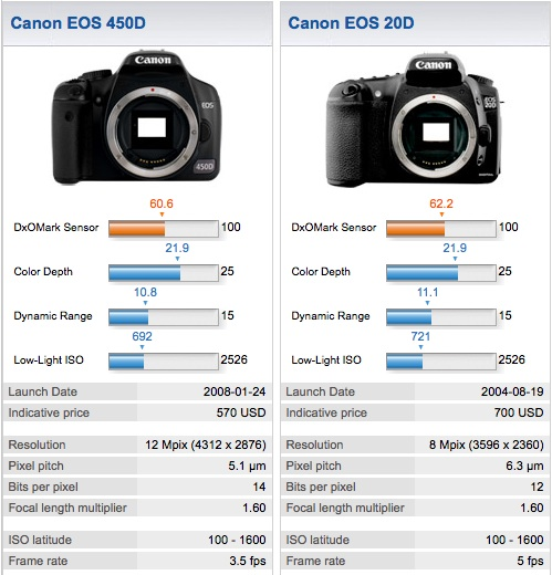 Canon 450D compared to the Canon 20D