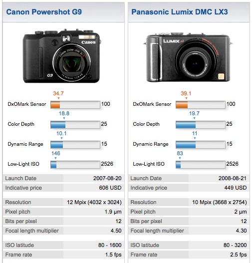 Cand G9 and Panasonic LX3