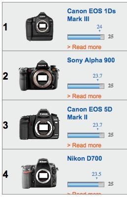Color Depth top 4 cameras