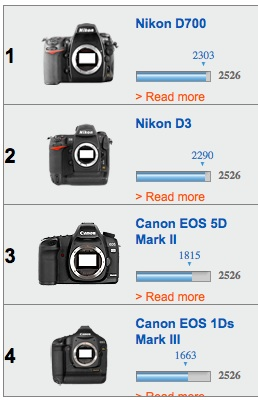 top 4 cameras, low light high ISO