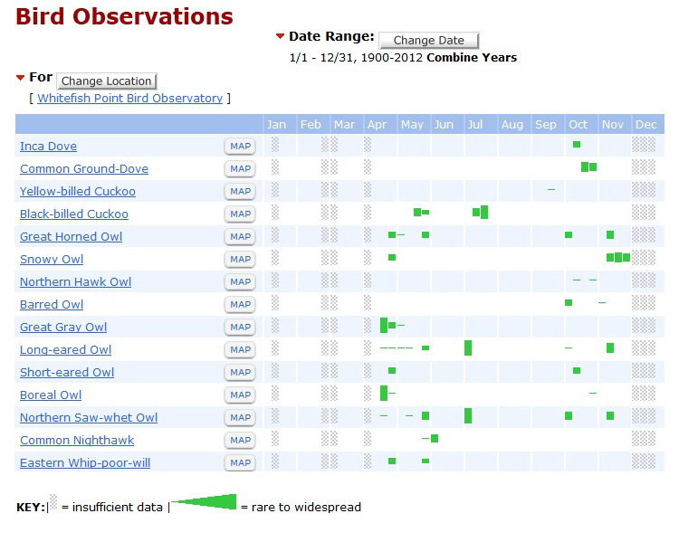 Bird observations by month at Whitefish Point Bird Observatory